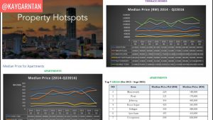 Kaygarn Tan Property Investment hotspots report